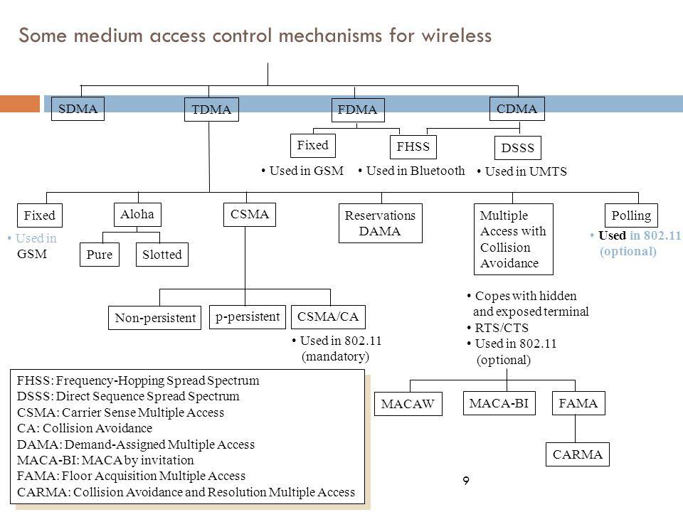 SDMA  Space Division Multiple Access
