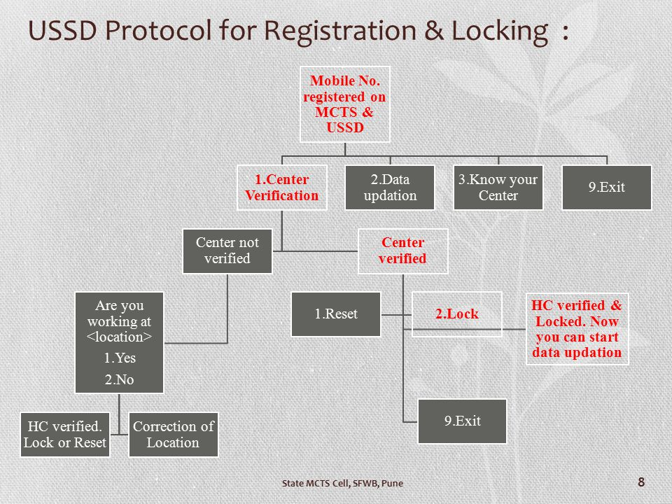 USSD Protocol for Registration & Locking : Mobile No. registered on MCTS & USSD 1.Center Verification Center not verified Are you working at 1.Yes 2.N