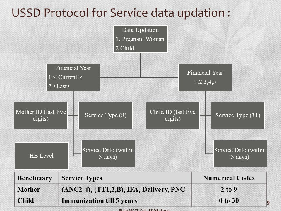 USSD Protocol for Service data updation : Data Updation 1. Pregnant Woman 2.Child Financial Year 1. 2. Service Date (within 3 days) HB Level Mother ID