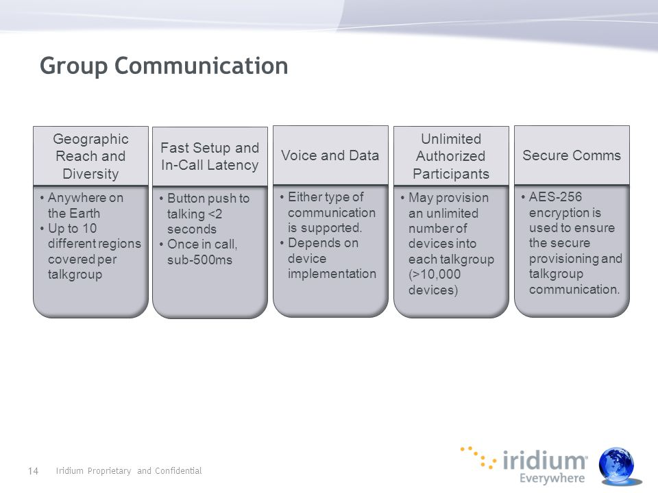 Group Communication Iridium Proprietary and Confidential 14 Geographic Reach and Diversity Anywhere on the Earth Up to 10 different regions covered per talkgroup Fast Setup and In-Call Latency Button push to talking <2 seconds Once in call, sub-500ms Voice and Data Either type of communication is supported.