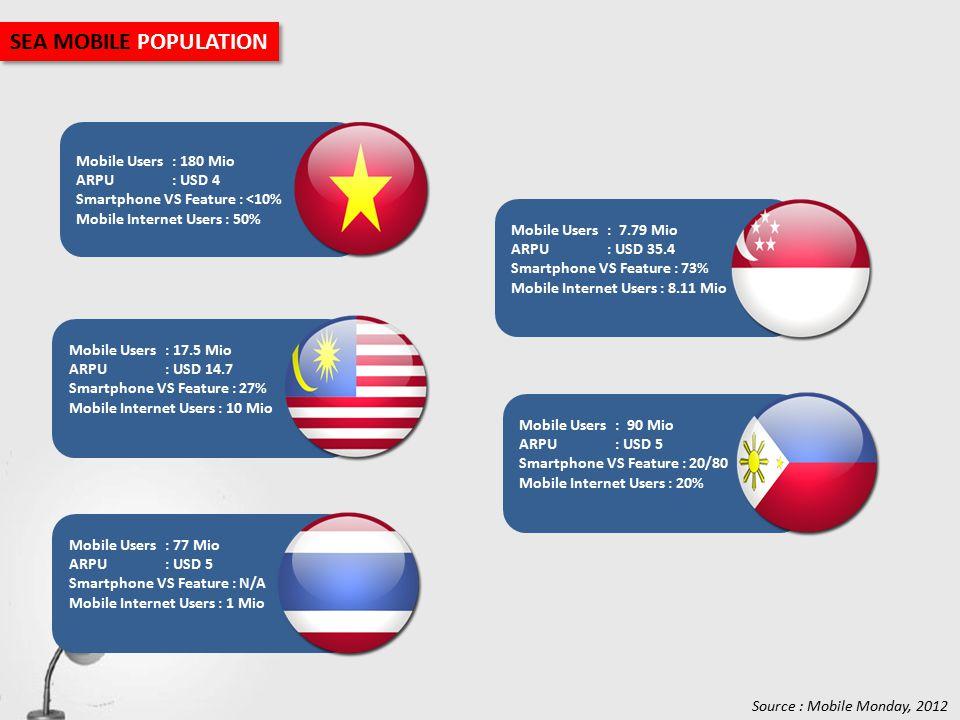 Mobile Users: 17.5 Mio ARPU: USD 14.7 Smartphone VS Feature : 27% Mobile Internet Users : 10 Mio Mobile Users: 77 Mio ARPU: USD 5 Smartphone VS Feature : N/A Mobile Internet Users : 1 Mio Mobile Users: 180 Mio ARPU: USD 4 Smartphone VS Feature : <10% Mobile Internet Users : 50% Mobile Users: 7.79 Mio ARPU: USD 35.4 Smartphone VS Feature : 73% Mobile Internet Users : 8.11 Mio Mobile Users: 90 Mio ARPU: USD 5 Smartphone VS Feature : 20/80 Mobile Internet Users : 20% SEA MOBILE POPULATION Source : Mobile Monday, 2012