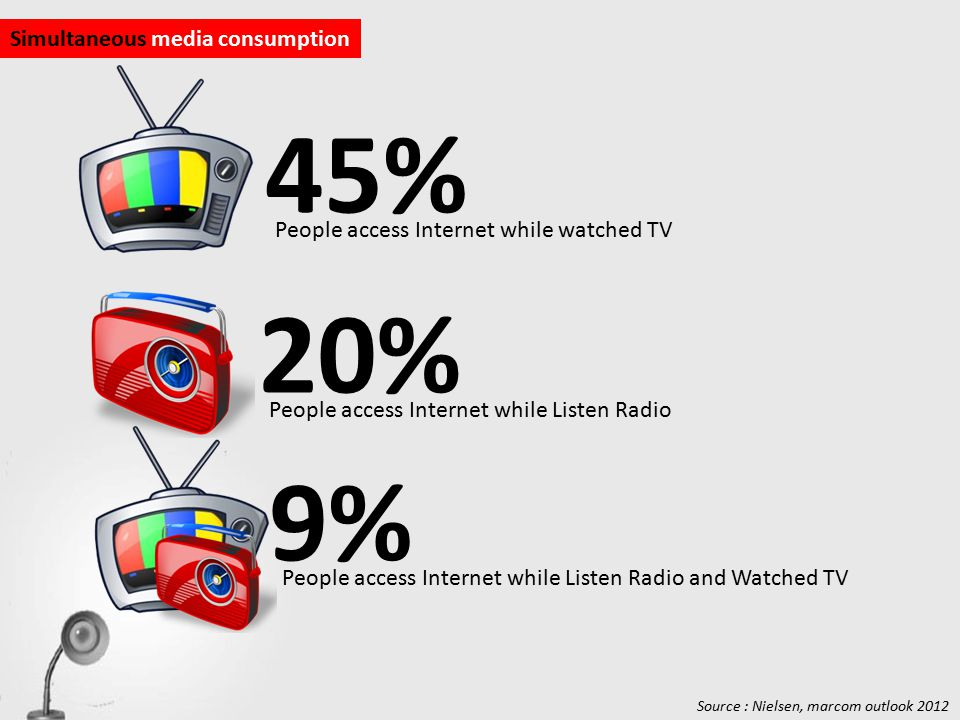 45% People access Internet while watched TV Simultaneous media consumption 20% People access Internet while Listen Radio 9% People access Internet while Listen Radio and Watched TV Source : Nielsen, marcom outlook 2012