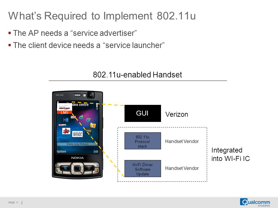 PAGE 11 What's Required to Implement 802.11u  The AP needs a service advertiser  The client device needs a service launcher 802.11u-enabled Handset Handset Vendor Wi-Fi Driver Software Update 802.11u Protocol stack GUI Handset Vendor Verizon LMS Integrated into WI-Fi IC