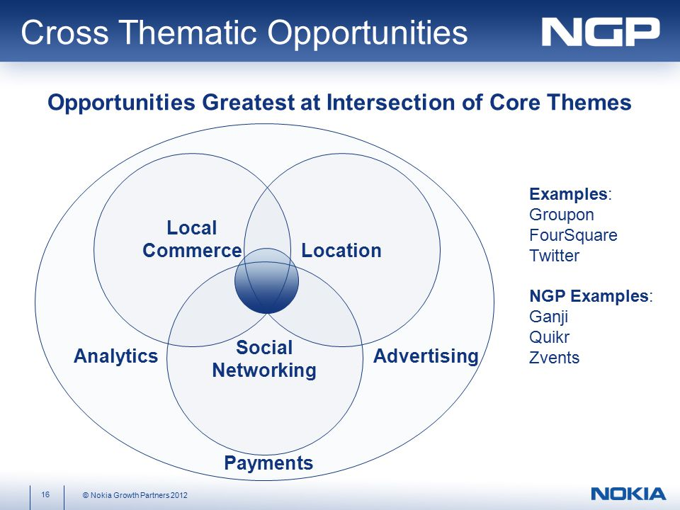 Local Commerce Social Networking Location AnalyticsAdvertising Examples: Groupon FourSquare Twitter NGP Examples: Ganji Quikr Zvents Payments 16 © Nokia Growth Partners 2012 Cross Thematic Opportunities Opportunities Greatest at Intersection of Core Themes
