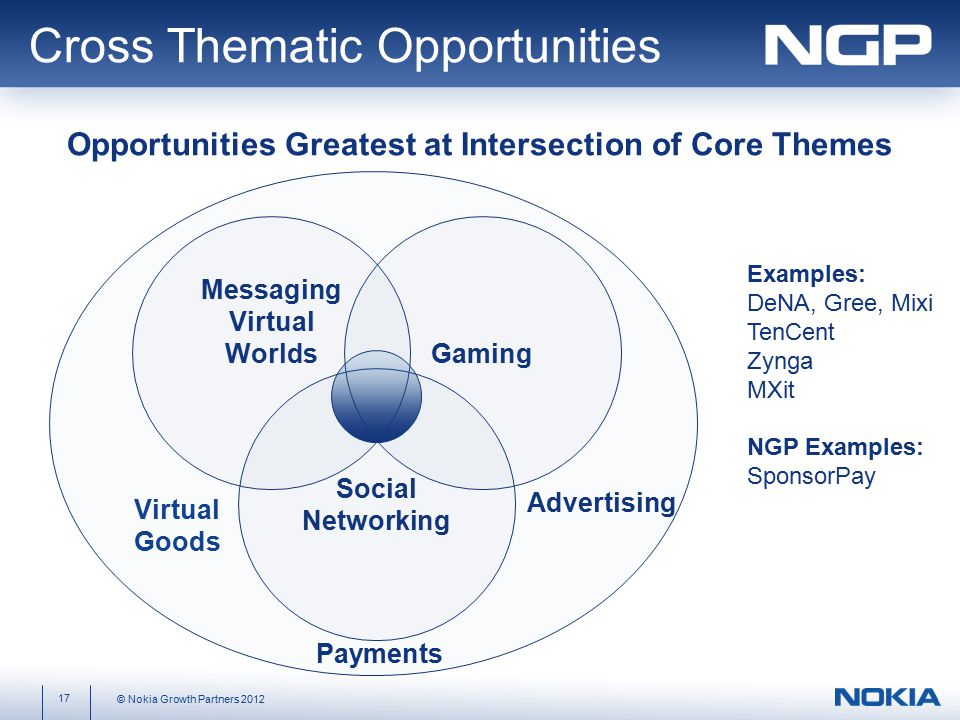 Messaging Virtual Worlds Social Networking Gaming Virtual Goods Advertising Examples: DeNA, Gree, Mixi TenCent Zynga MXit NGP Examples: SponsorPay Payments 17 © Nokia Growth Partners 2012 Cross Thematic Opportunities Opportunities Greatest at Intersection of Core Themes