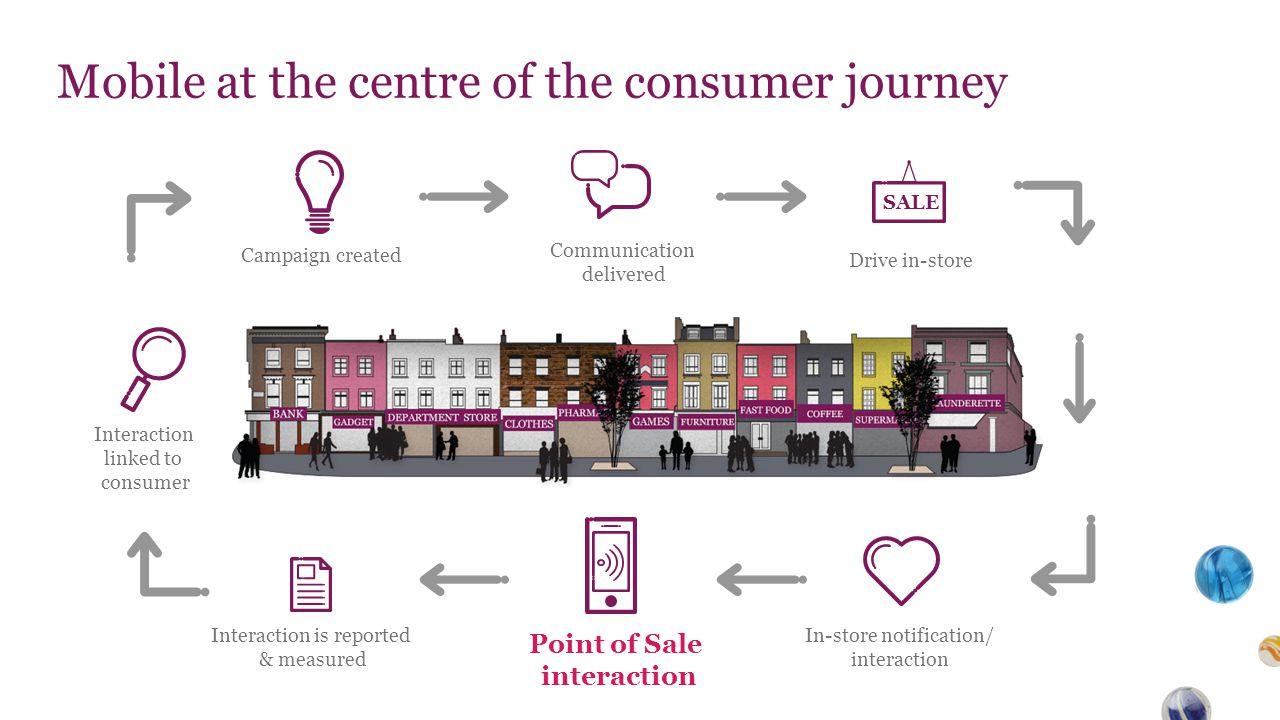 Mobile at the centre of the consumer journey SALE Point of Sale interaction In-store notification/ interaction Interaction is reported & measured Interaction linked to consumer Campaign created Communication delivered Drive in-store