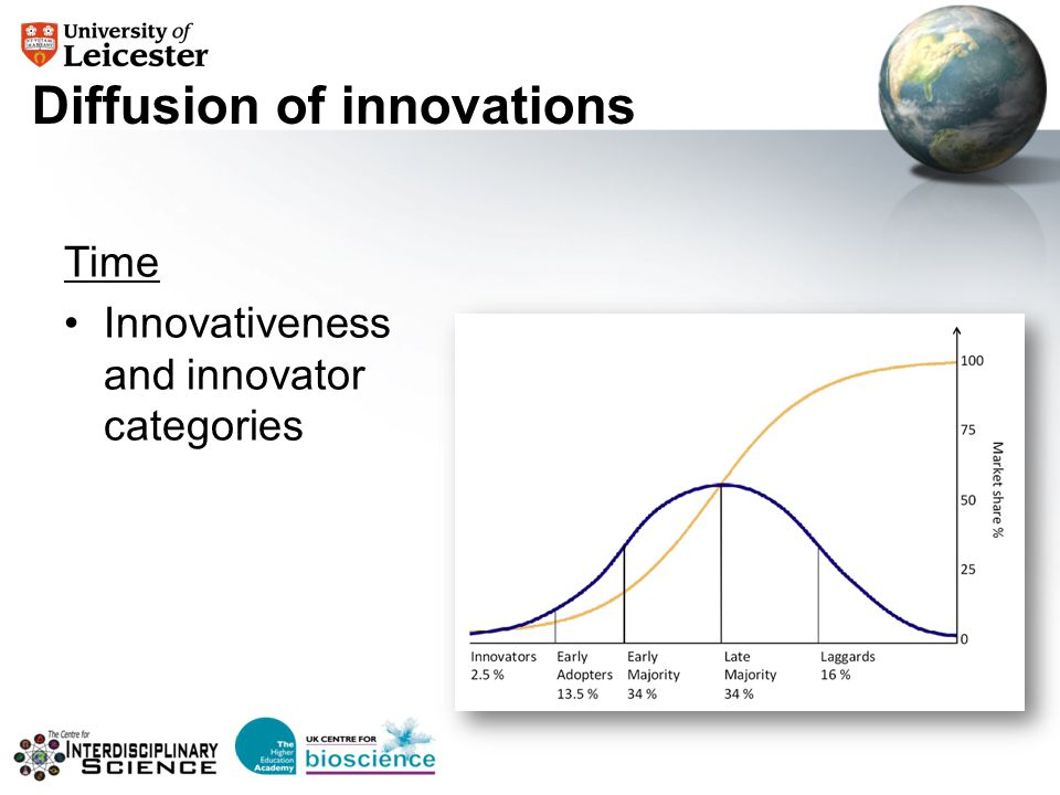 Diffusion of innovations Time Innovativeness and innovator categories