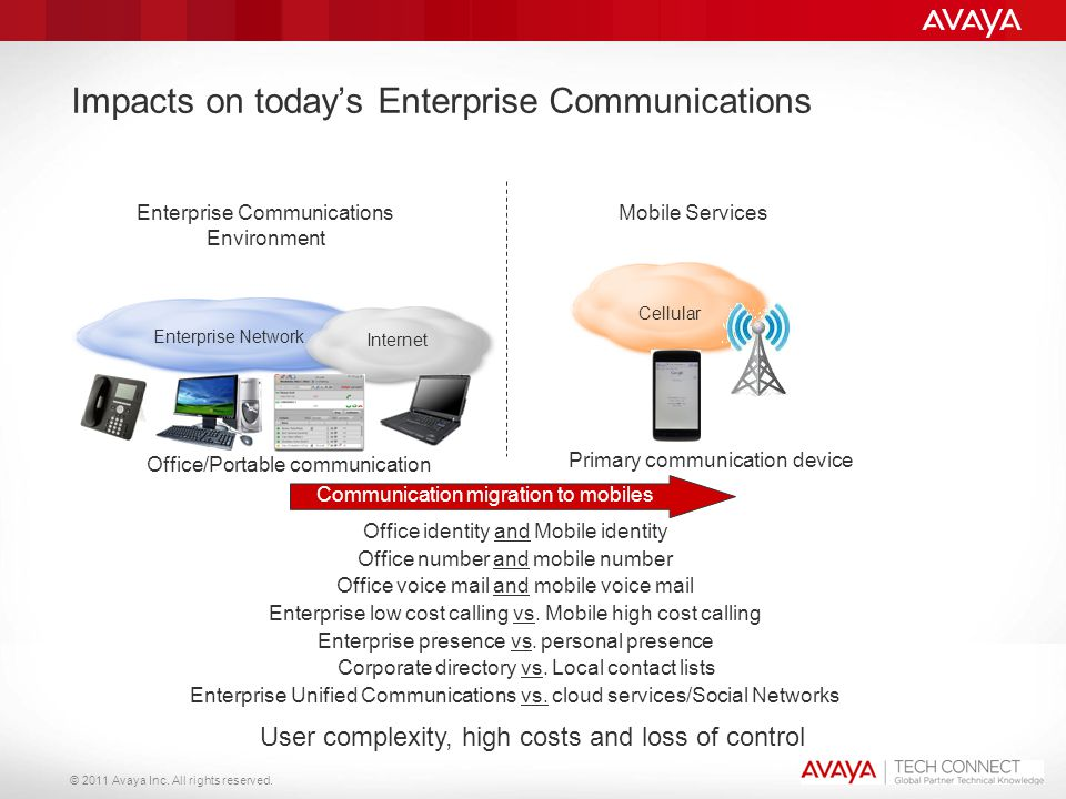 © 2011 Avaya Inc. All rights reserved. Impacts on today's Enterprise Communications Enterprise Communications Environment Enterprise Network Internet
