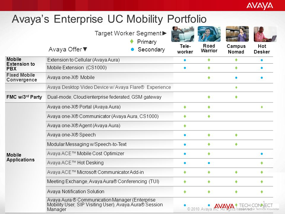 © 2011 Avaya Inc. All rights reserved. Tele- worker Road Warrior Campus Nomad Hot Desker Mobile Extension to PBX Extension to Cellular (Avaya Aura)● ♦
