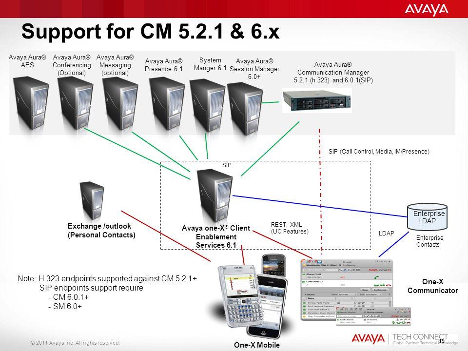 © 2011 Avaya Inc. All rights reserved. 19 Support for CM 5.2.1 & 6.x Avaya Aura® Presence 6.1 Avaya one-X ® Client Enablement Services 6.1 Avaya Aura®