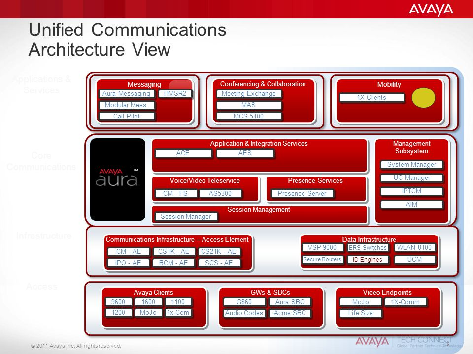 © 2011 Avaya Inc. All rights reserved. 3 3 Messaging Application & Integration Services Voice/Video Teleservice Presence Services Session Management M