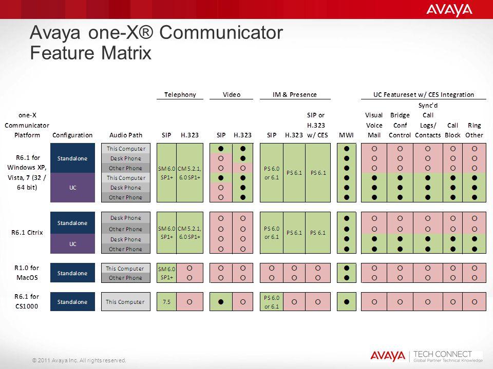 © 2011 Avaya Inc. All rights reserved. Avaya one-X® Communicator Feature Matrix