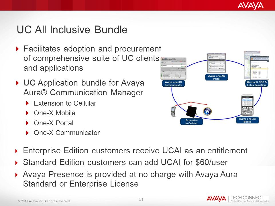 © 2011 Avaya Inc. All rights reserved. UC All Inclusive Bundle  Facilitates adoption and procurement of comprehensive suite of UC clients and applica