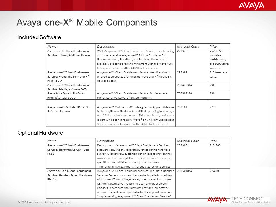 © 2011 Avaya Inc. All rights reserved. Avaya one-X ® Mobile Components NameDescriptionMaterial CodePrice Avaya one-X® Client Enablement Services – New