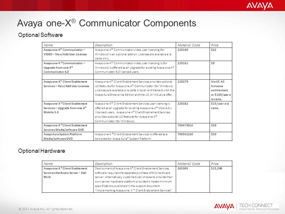 © 2011 Avaya Inc. All rights reserved. Avaya one-X ® Communicator Components Optional Software Optional Hardware NameDescriptionMaterial CodePrice Ava