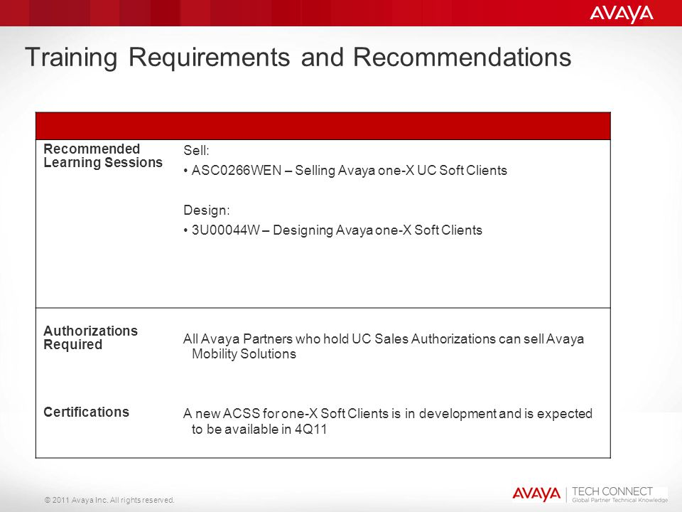 © 2011 Avaya Inc. All rights reserved. Training Requirements and Recommendations Recommended Learning Sessions Sell: ASC0266WEN – Selling Avaya one-X