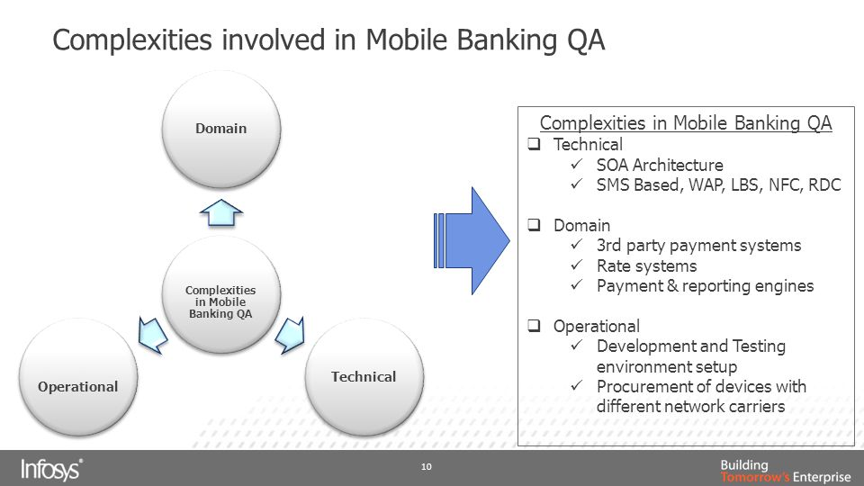 Complexities involved in Mobile Banking QA 10 Complexities in Mobile Banking QA DomainTechnical Operational Complexities in Mobile Banking QA  Technical SOA Architecture SMS Based, WAP, LBS, NFC, RDC  Domain 3rd party payment systems Rate systems Payment & reporting engines  Operational Development and Testing environment setup Procurement of devices with different network carriers