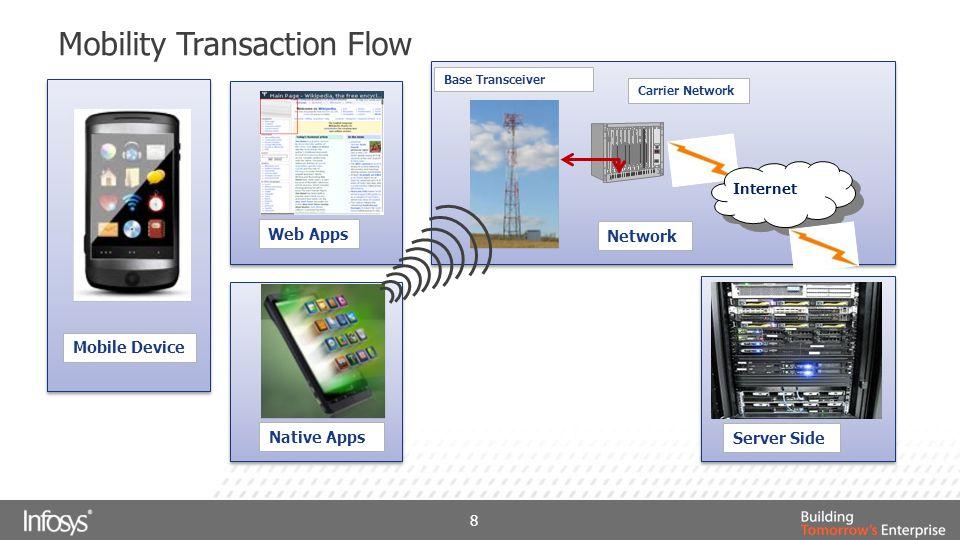Mobility Transaction Flow 8 Internet Carrier Network Mobile Device Native Apps Web Apps Network Web Apps Native Apps Internet Network Server Side Carrier Network Base Transceiver