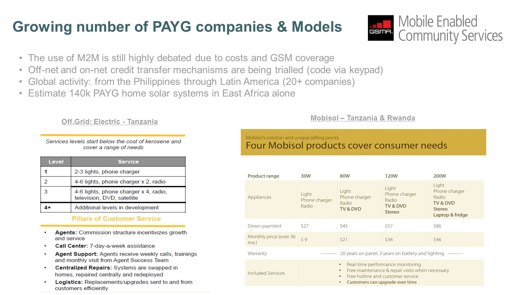 Growing number of PAYG companies & Models The use of M2M is still highly debated due to costs and GSM coverage Off-net and on-net credit transfer mechanisms are being trialled (code via keypad) Global activity: from the Philippines through Latin America (20+ companies) Estimate 140k PAYG home solar systems in East Africa alone Off.Grid: Electric - Tanzania Mobisol – Tanzania & Rwanda