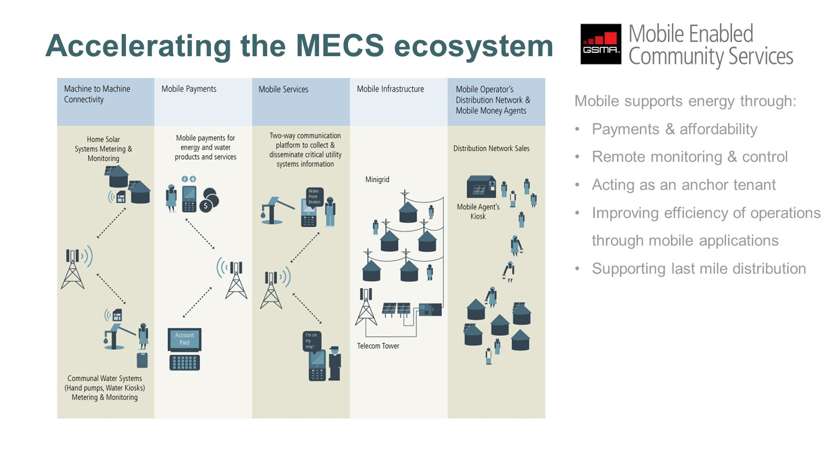Accelerating the MECS ecosystem Mobile supports energy through: Payments & affordability Remote monitoring & control Acting as an anchor tenant Improving efficiency of operations through mobile applications Supporting last mile distribution