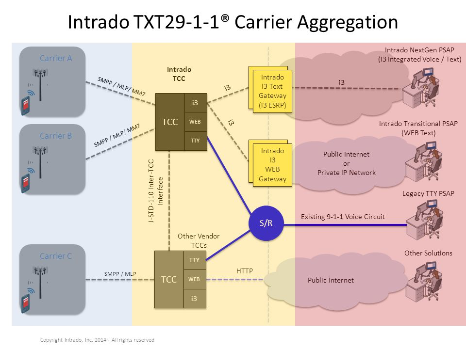 Intrado TXT29-1-1® Carrier Aggregation TTY Gateway i3 Intrado NextGen PSAP (i3 Integrated Voice / Text) SMPP / MLP/ MM7 Intrado Transitional PSAP (WEB Text) Public Internet or Private IP Network Public Internet or Private IP Network HTTP Text Proxy Gateway (ESRP) TCC TTY WEB i3 J-STD-110 Inter-TCC Interface Existing 9-1-1 Voice Circuit Legacy TTY PSAP Carrier ACarrier BCarrier C Other Vendor TCCs Intrado TCC SMPP / MLP/ MM7 SMPP / MLP TCC i3 WEB TTY Intrado I3 Text Gateway (i3 ESRP) Text Proxy Gateway (ESRP) Intrado I3 WEB Gateway i3 Public Internet S/R Other Solutions Copyright Intrado, Inc.