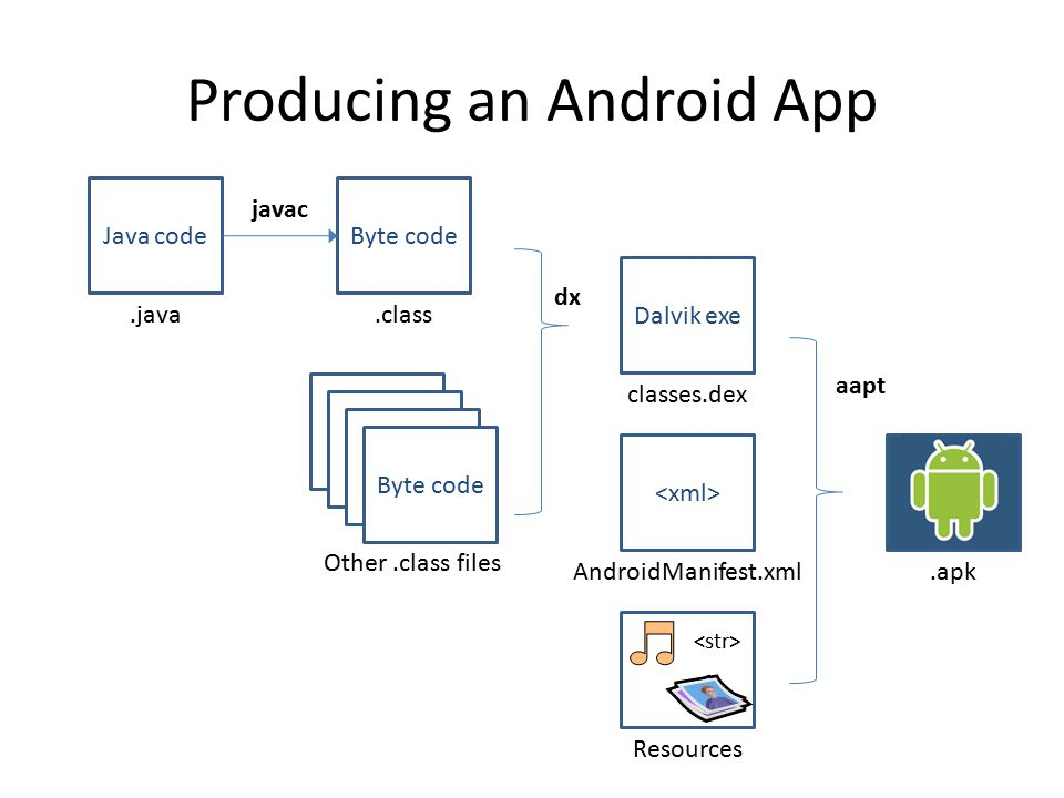 Producing an Android App Java codeByte code Dalvik exe Byte code.java.class Other.class files javac dx classes.dex AndroidManifest.xml Resources.apk aapt