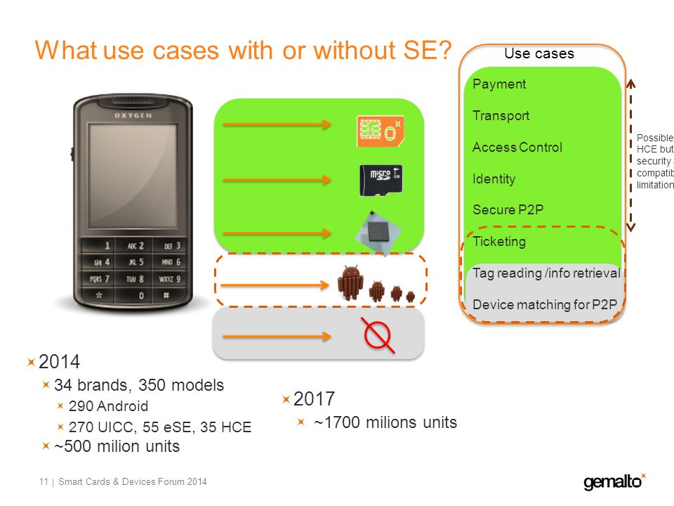 What use cases with or without SE? 11 Payment Transport Access Control Identity Secure P2P Ticketing Tag reading /info retrieval Device matching for P