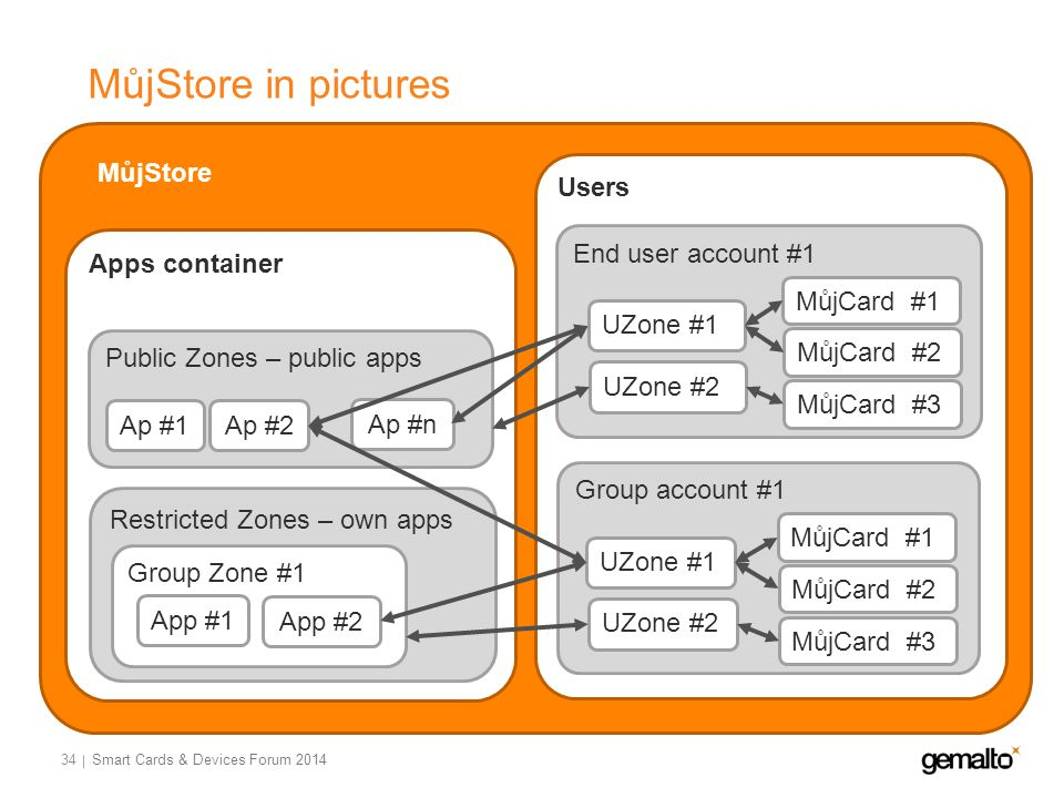 MůjStore in pictures 34 MůjStore Apps container Public Zones – public apps Restricted Zones – own apps Ap #1 Ap #n Ap #2 Users End user account #1 UZone #1 UZone #2 MůjCard #1 MůjCard #2 MůjCard #3 Group account #1 UZone #1 UZone #2 MůjCard #1 MůjCard #2 MůjCard #3 Group Zone #1 App #1 App #2 Smart Cards & Devices Forum 2014