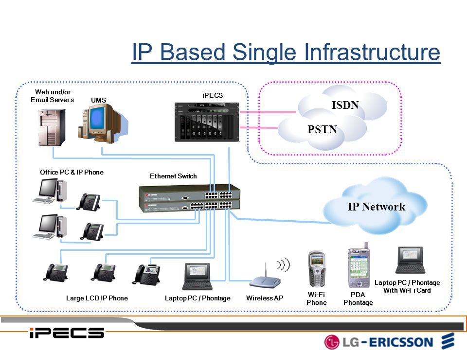 IP Based Single Infrastructure PSTN ISDN iPECS Office PC & IP Phone Wireless AP Wi-Fi Phone PDA Phontage Ethernet Switch Laptop PC / Phontage Web and/
