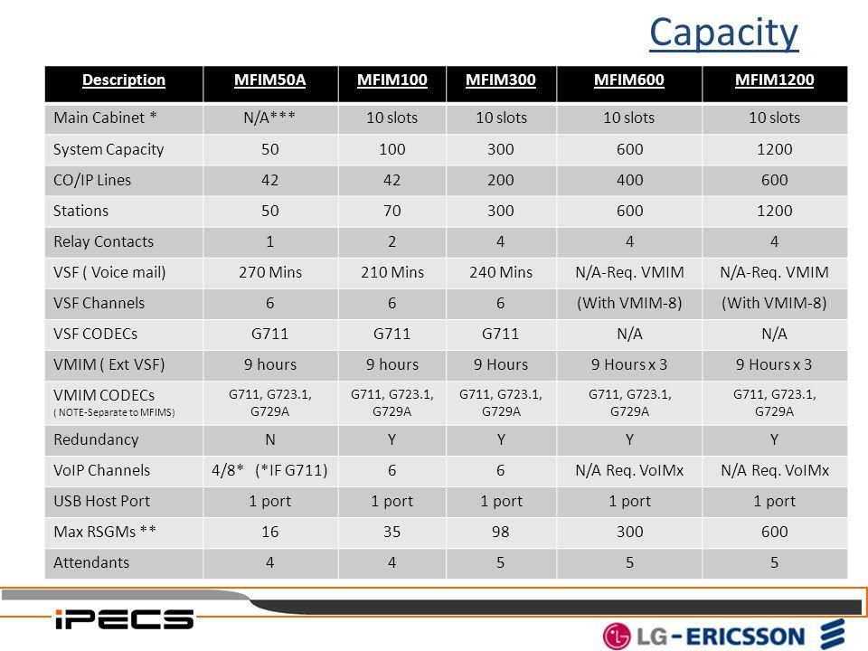 Capacity DescriptionMFIM50AMFIM100MFIM300MFIM600MFIM1200 Main Cabinet *N/A***10 slots System Capacity501003006001200 CO/IP Lines42 200400600 Stations5