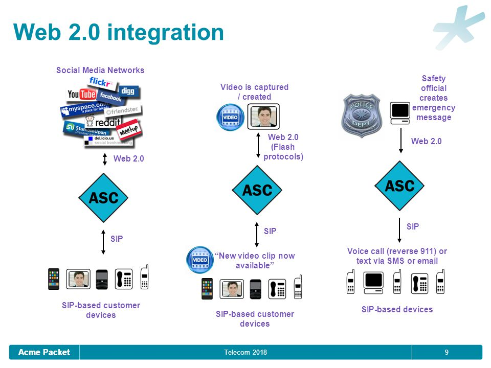 """Acme Packet 9 Telecom 2018 Web 2.0 integration Web 2.0 (Flash protocols) Video is captured / created SIP """"New video clip now available"""" SIP-based cust"""