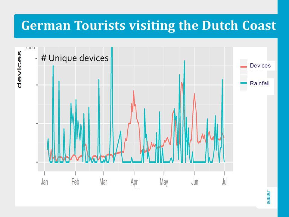 German Tourists visiting the Dutch Coast –# Unique devices Rainfall Devices
