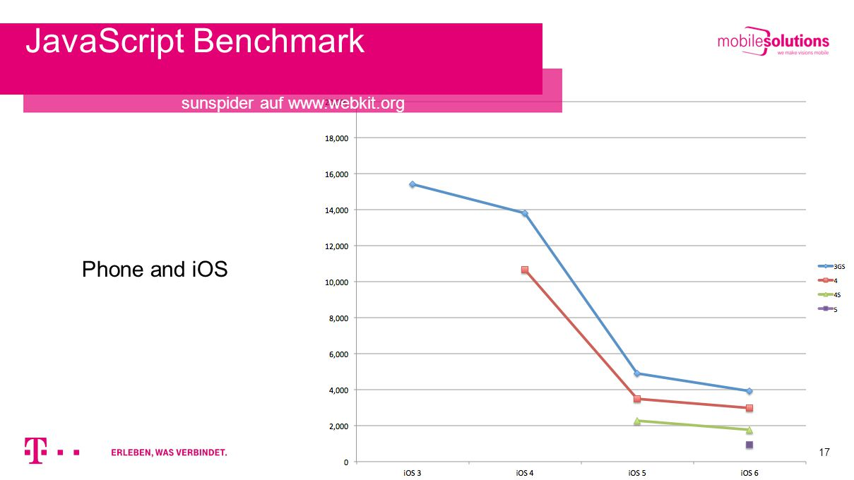 17 JavaScript Benchmark sunspider auf www.webkit.org Phone and iOS