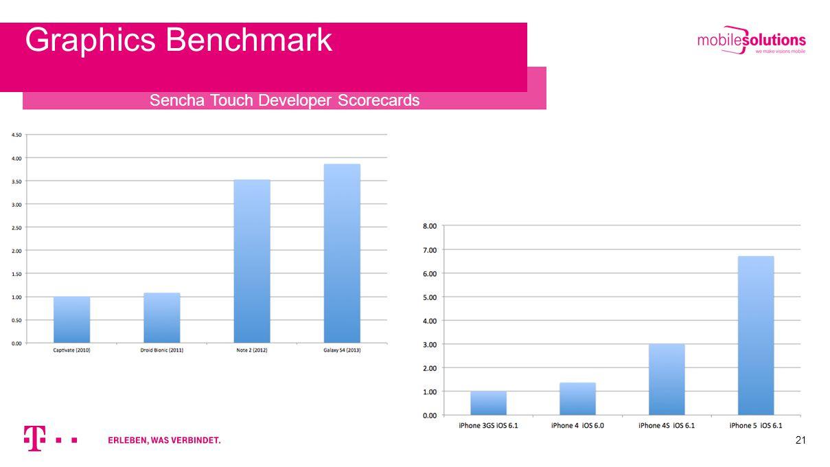 21 Graphics Benchmark Sencha Touch Developer Scorecards