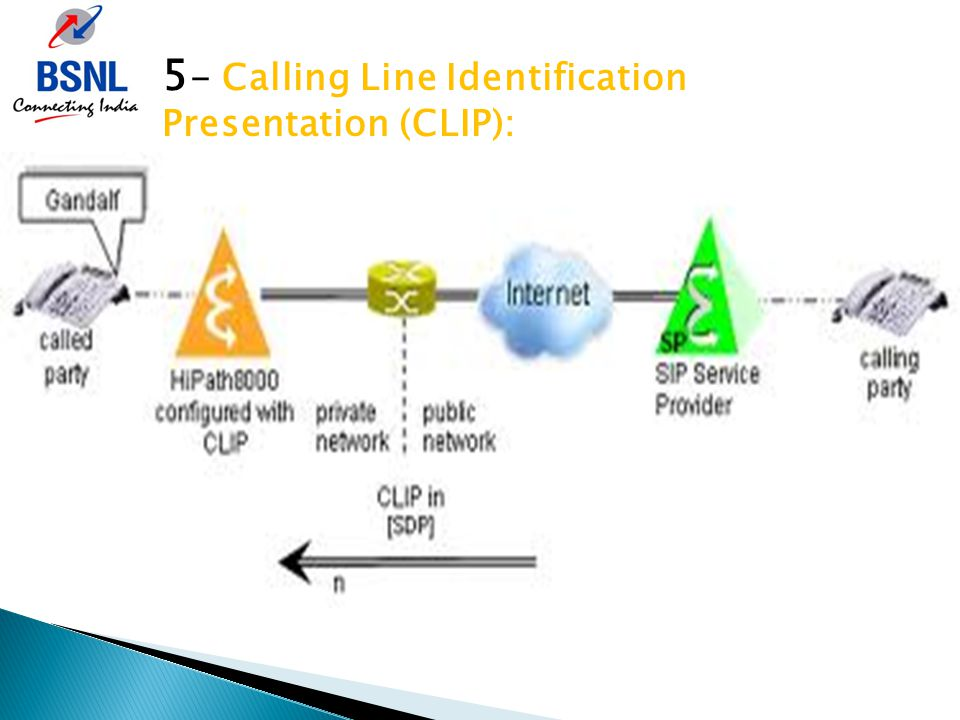 5 - Calling Line Identification Presentation (CLIP):
