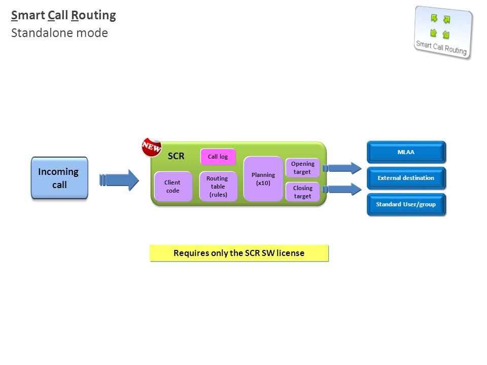 Incoming call MLAA External destination Standard User/group Smart Call Routing Standalone mode Requires only the SCR SW license Routing table (rules)