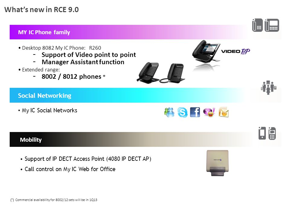 What's new in RCE 9.0 (*) Commercial availability for 8002/12 sets will be in 1Q13 MY IC Phone family Desktop 8082 My IC Phone: R260 - Support of Vide