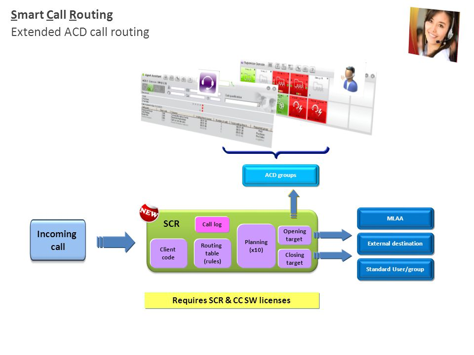 Smart Call Routing Extended ACD call routing ACD groups Incoming call MLAA External destination Standard User/group Requires SCR & CC SW licenses Rout