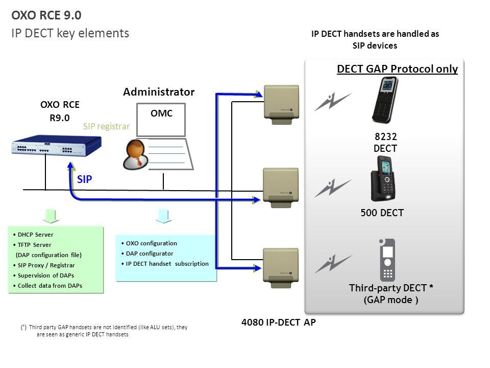 OXO RCE R9.0 SIP registrar OMC Administrator OXO RCE 9.0 IP DECT key elements DHCP Server TFTP Server (DAP configuration file) SIP Proxy / Registrar S