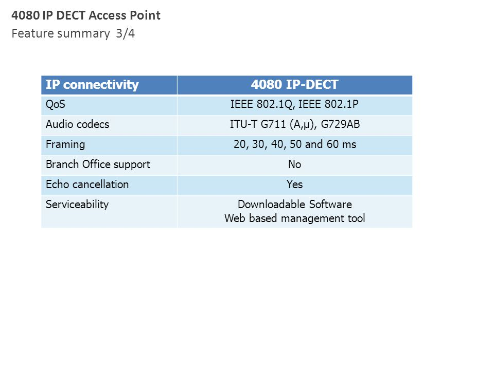 IP connectivity4080 IP-DECT QoSIEEE 802.1Q, IEEE 802.1P Audio codecsITU-T G711 (A,µ), G729AB Framing20, 30, 40, 50 and 60 ms Branch Office supportNo E