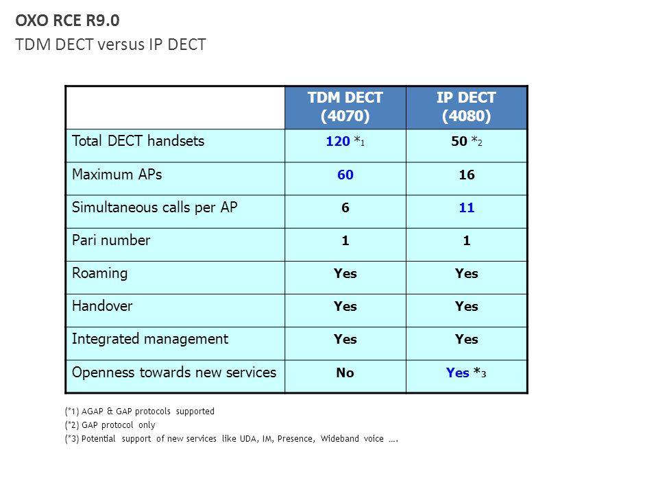 OXO RCE R9.0 TDM DECT versus IP DECT TDM DECT (4070) IP DECT (4080) Total DECT handsets 120 * 1 50 * 2 Maximum APs 6016 Simultaneous calls per AP 611
