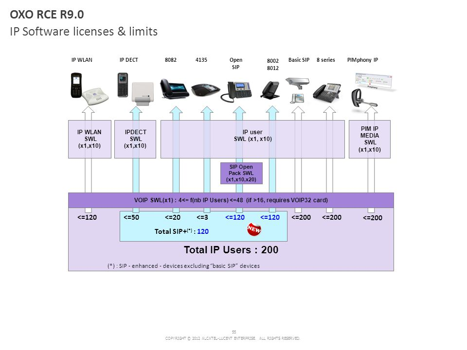 COPYRIGHT © 2012 ALCATEL-LUCENT ENTERPRISE. ALL RIGHTS RESERVED. 55 OXO RCE R9.0 IP Software licenses & limits Total IP Users : 200 Basic SIP PIM IP M