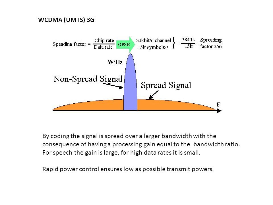 By coding the signal is spread over a larger bandwidth with the consequence of having a processing gain equal to the bandwidth ratio.