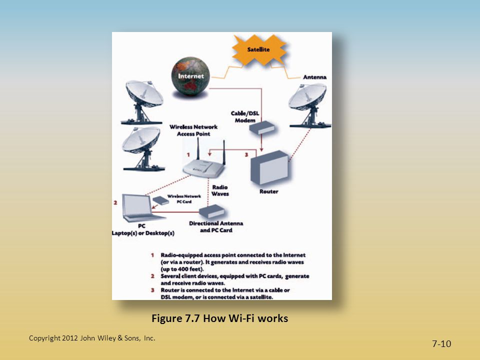 Copyright 2012 John Wiley & Sons, Inc. 7-10 Figure 7.7 How Wi-Fi works