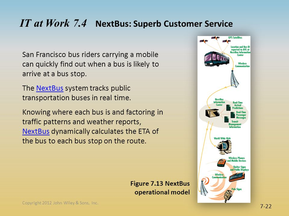 7-22 Figure 7.13 NextBus operational model IT at Work 7.4 NextBus: Superb Customer Service Copyright 2012 John Wiley & Sons, Inc.