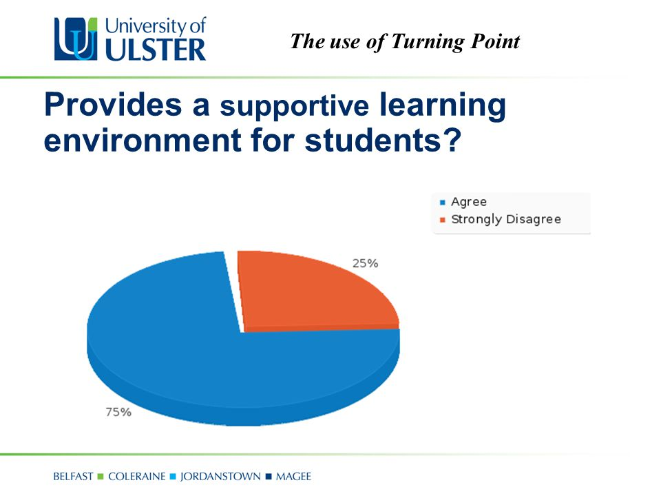 The use of Turning Point Provides a supportive learning environment for students?