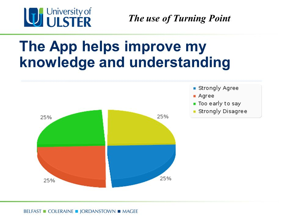 The use of Turning Point The App helps improve my knowledge and understanding