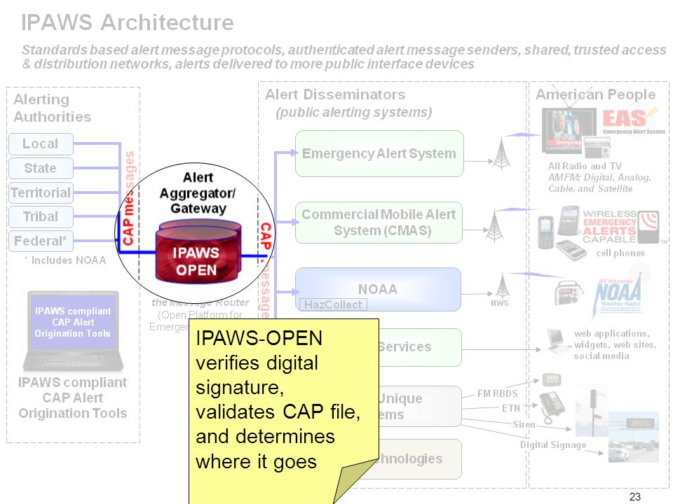 23 IPAWS-OPEN verifies digital signature, validates CAP file, and determines where it goes 23