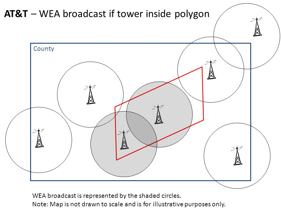 AT&T – WEA broadcast if tower inside polygon County WEA broadcast is represented by the shaded circles.