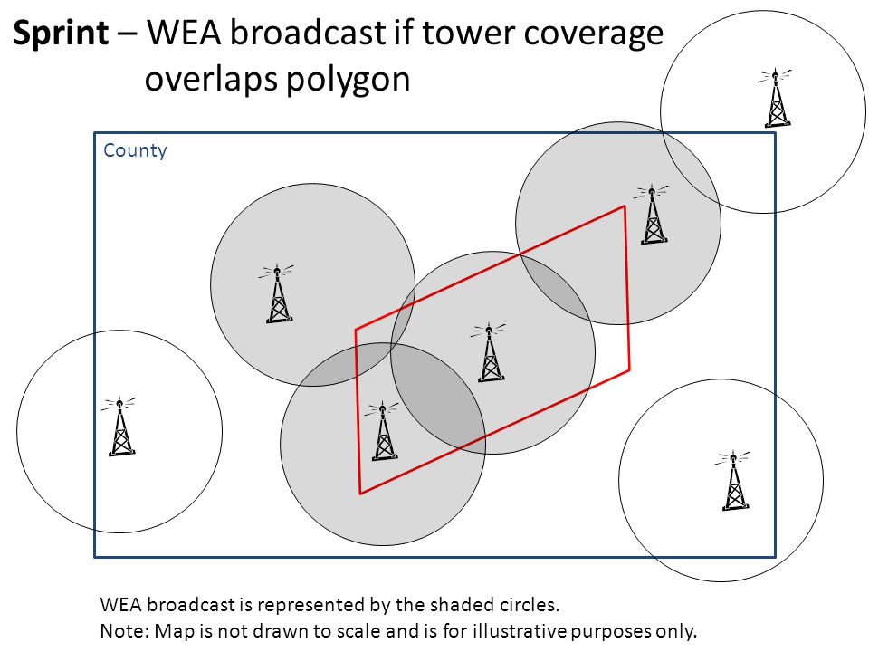 County Sprint – WEA broadcast if tower coverage overlaps polygon WEA broadcast is represented by the shaded circles.